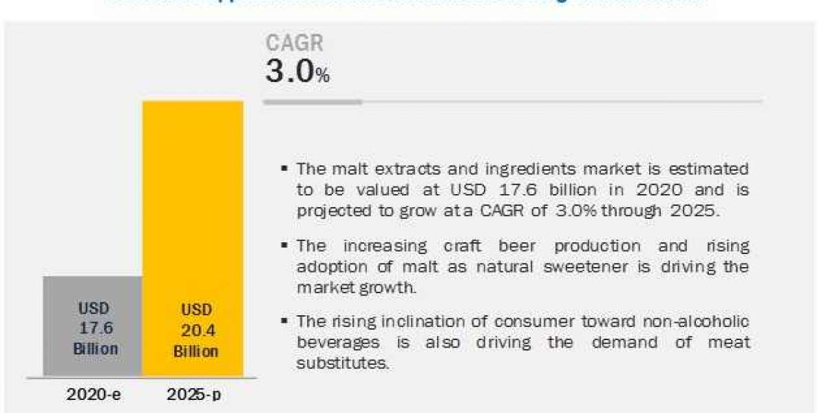 Increasing demand for natural sweeteners drives malt extracts and ingredients market