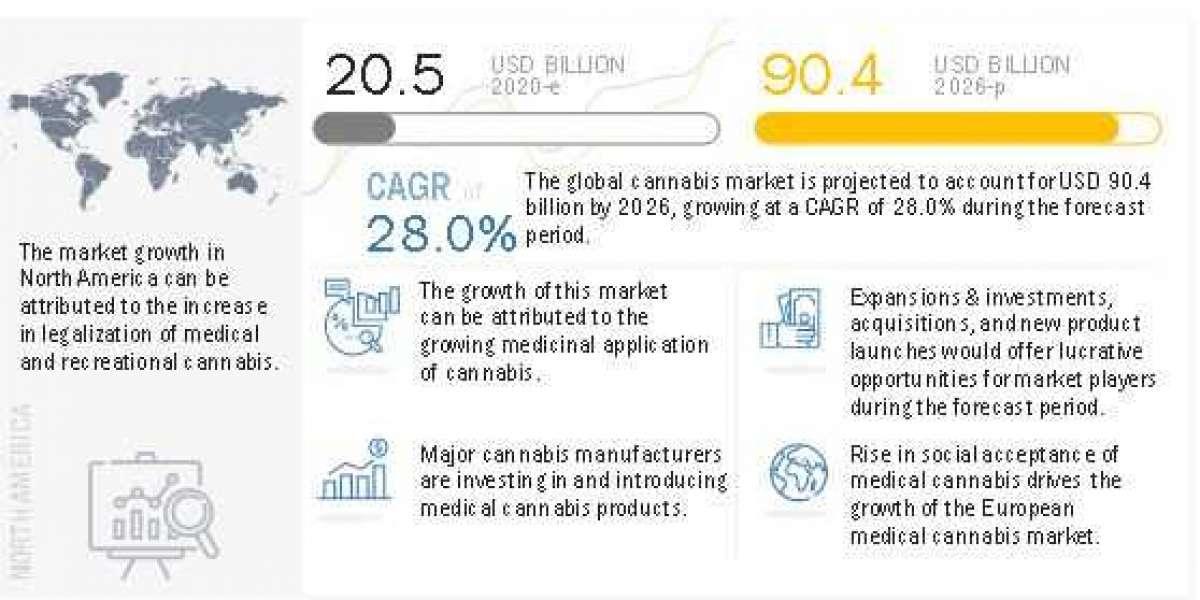 Cannabis Market worth $90.4 billion by 2026