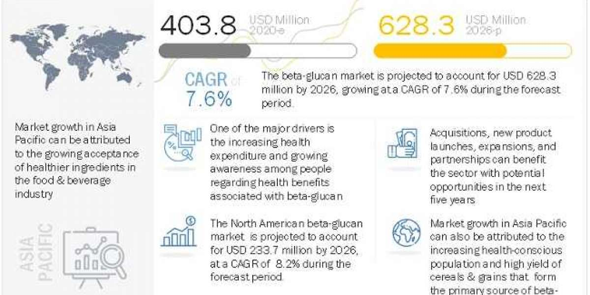 Beta-Glucan Market – Insights and Trends