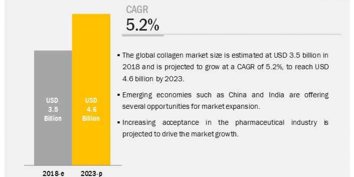 Collagen Market is Projected to Reach $4.6 billion by 2023