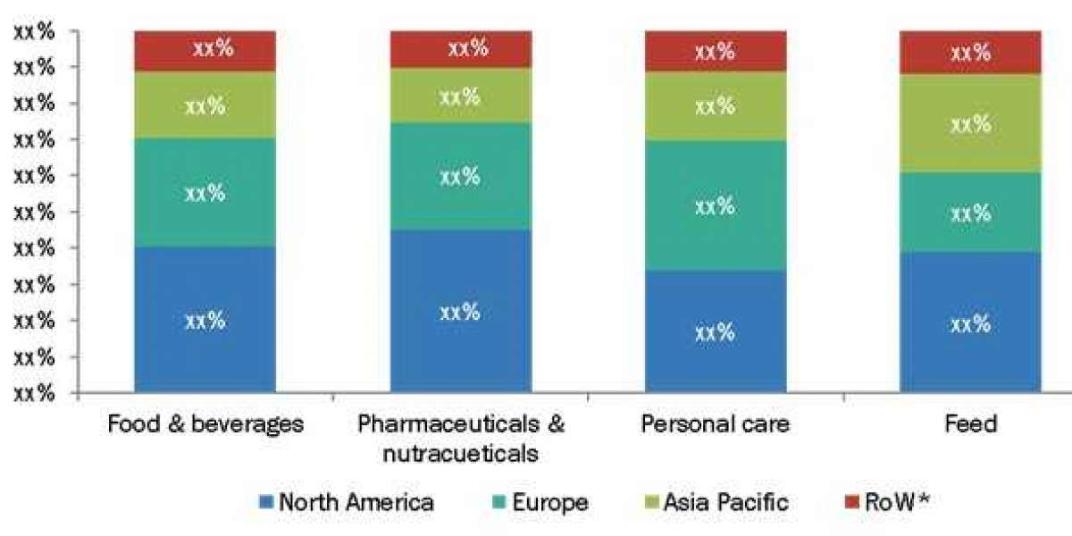 Oleoresins Market: Pharmaceuticals & Nutraceuticals Segment is Projected to Witness the Fastest Growth