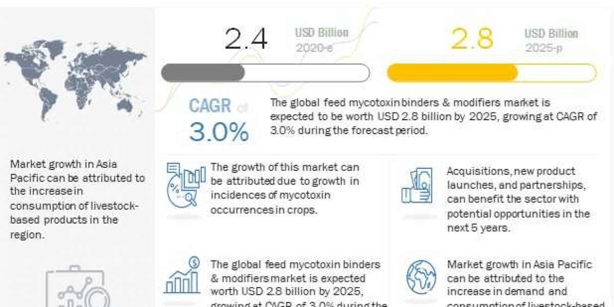 Feed Mycotoxin Binders and Modifiers Market worth $2.8 billion by 2025