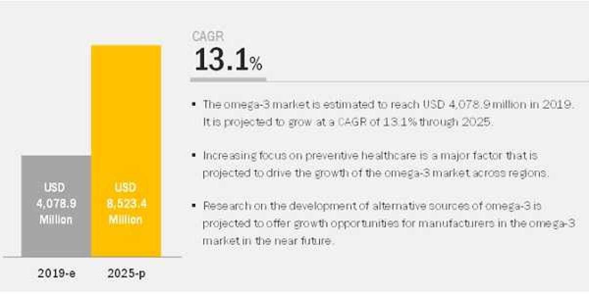 Omega-3 Market worth $8.5 billion by 2025