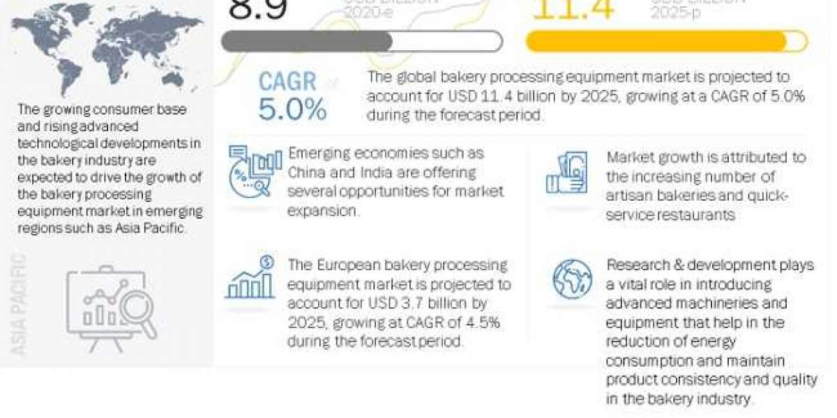 Bakery Processing Equipment Market: Analysis with Ongoing Trends & Developments