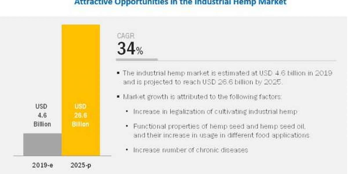 Explore the Jaw-Dropping Growth Potential in Industrial Hemp Market