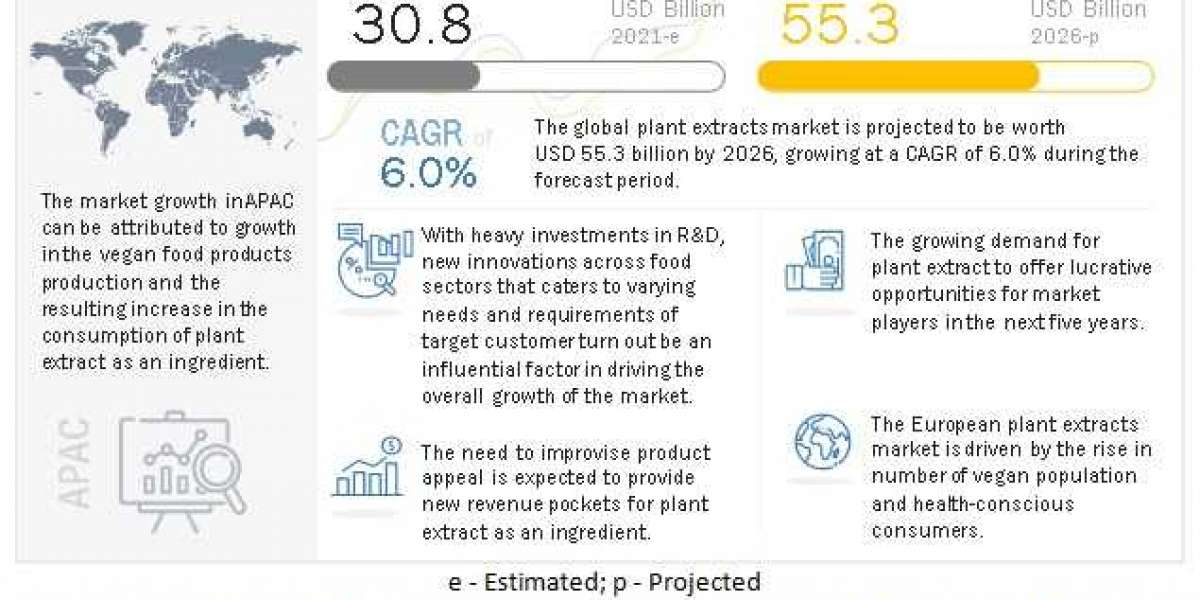 Plant Extracts Market worth $59.4 Billion By 2025