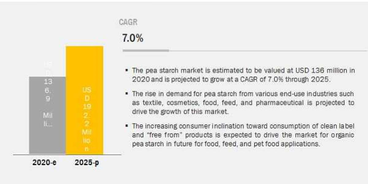 Pea Starch Market to Witness Unprecedented Growth in Coming Years