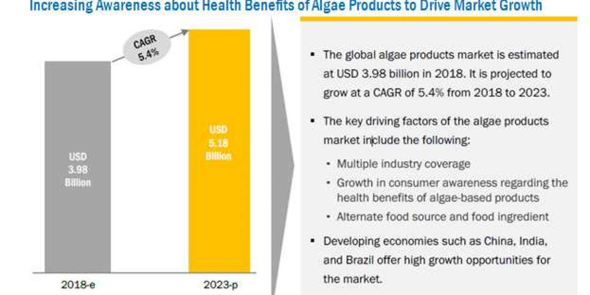 Algae Products Market to witness Excellent Growth through 2023