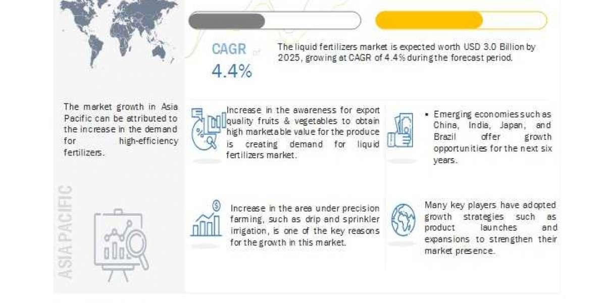 Liquid Fertilizers Market Opportunities & Challenges for Manufacturers