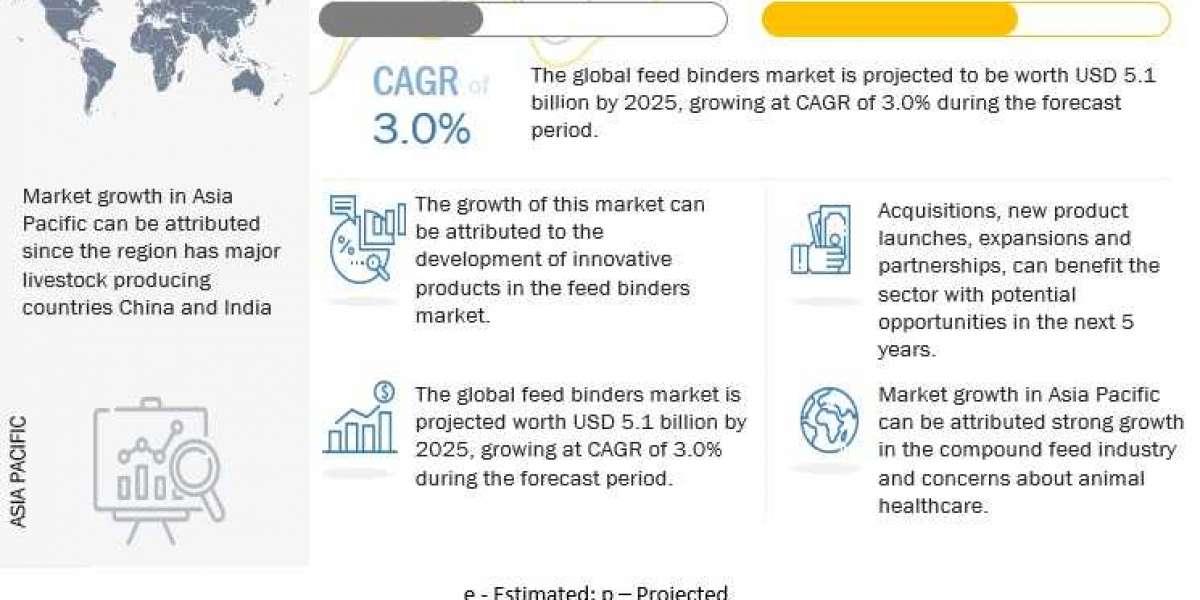 Feed Binders Market – Global Forecast To 2026