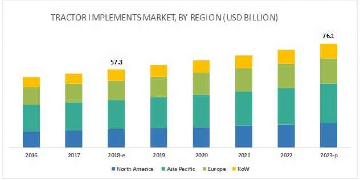 Highly Populated countries in the APAC Region has Created Profitable Growth Opportunities for Tractor Implements Market