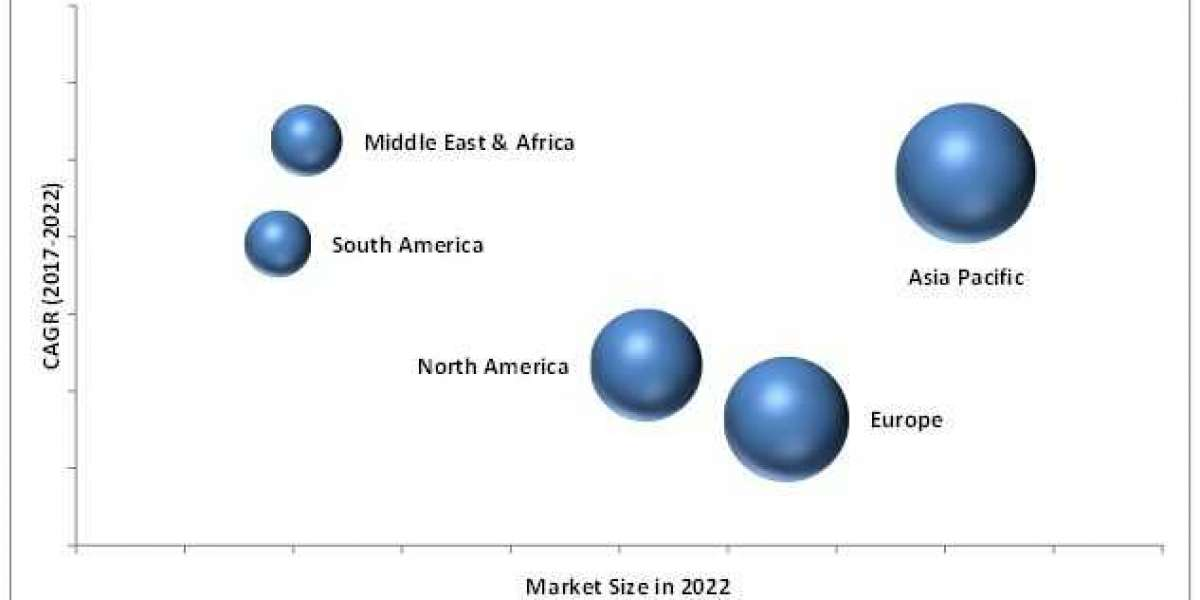 Flavors & Fragrances Market Natural ingredients are projected to grow at the highest CAGR by 2022