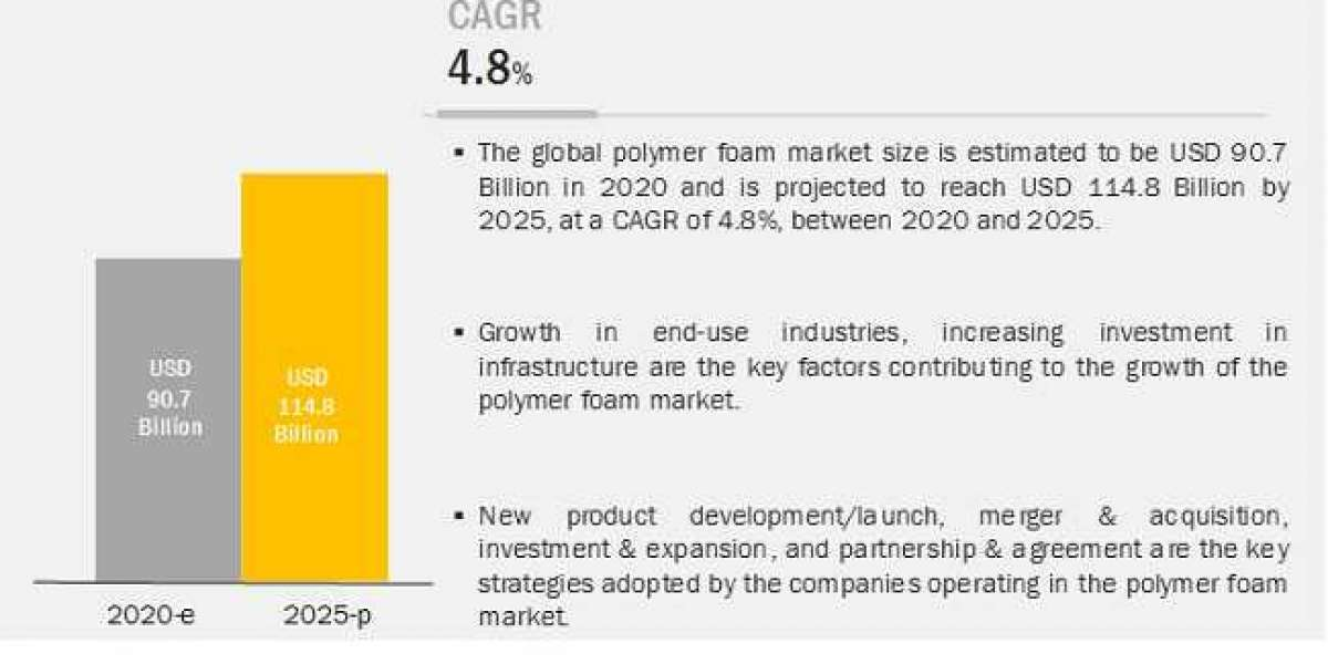 BASF, and Rogers Corporation are key players in Polymer Foam Market