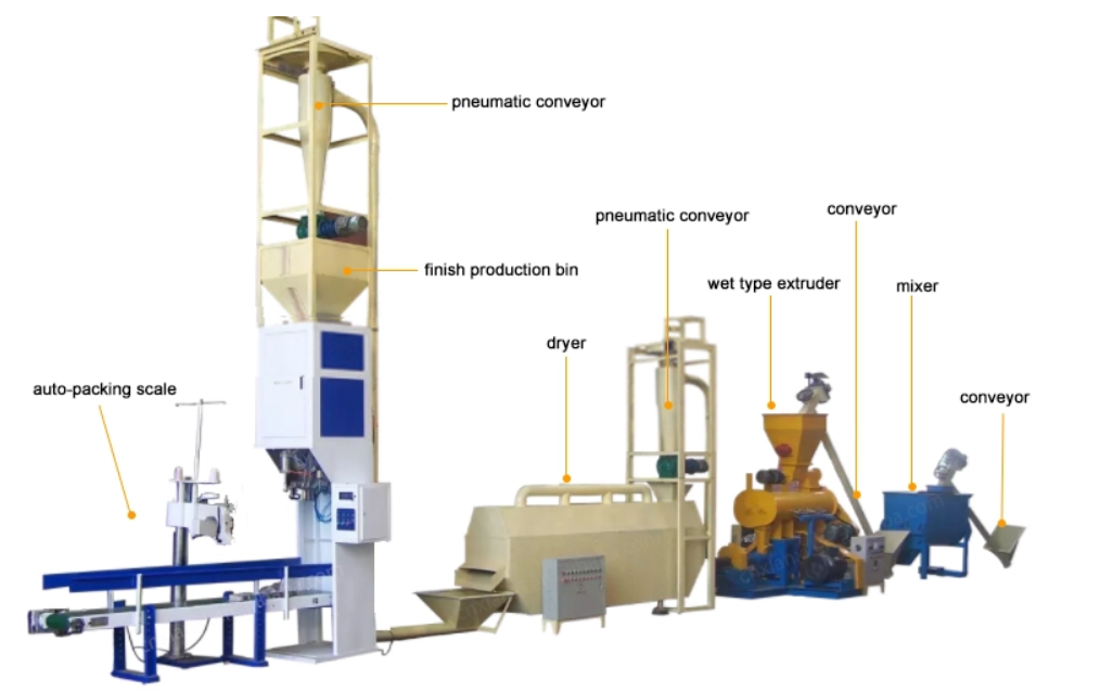 floating fish feed plant,feed pellet production line processing fish food