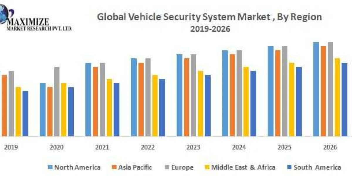 Global Vehicle Security System Market: Industry Analysis and Forecast (2019-2026)