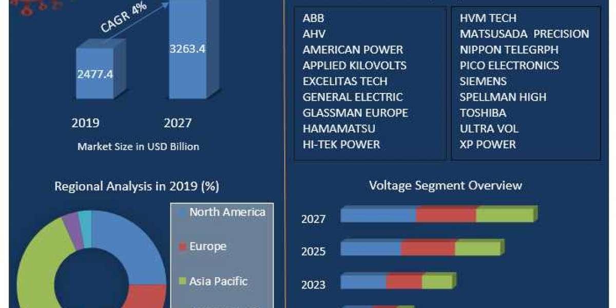 Global HVDC Power Supply Market