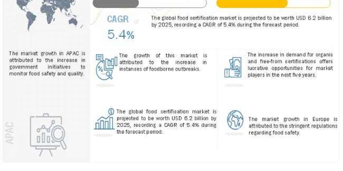 Food Certification Market Worth $6.2 billion by 2025