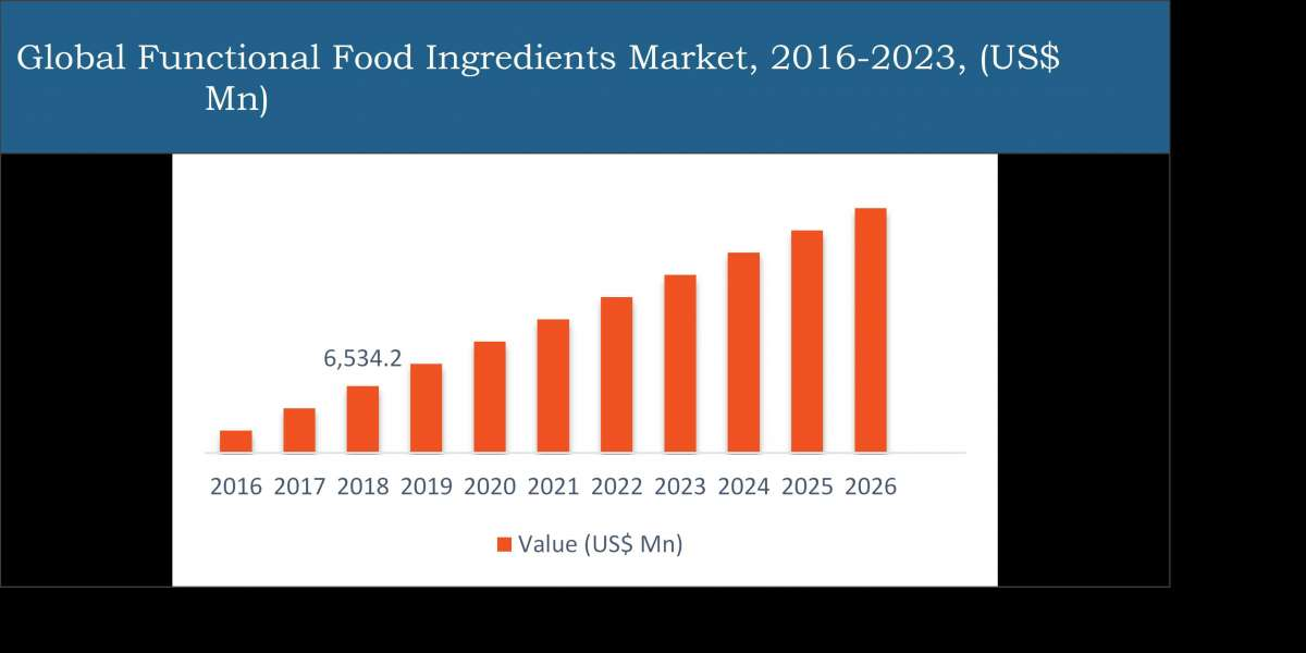 Functional Food Ingredients Market Global Industry Trends and Forecast to 2026