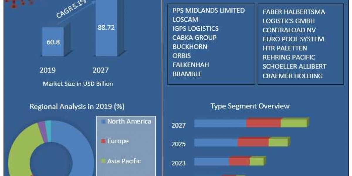 Global Pallet Pooling Market