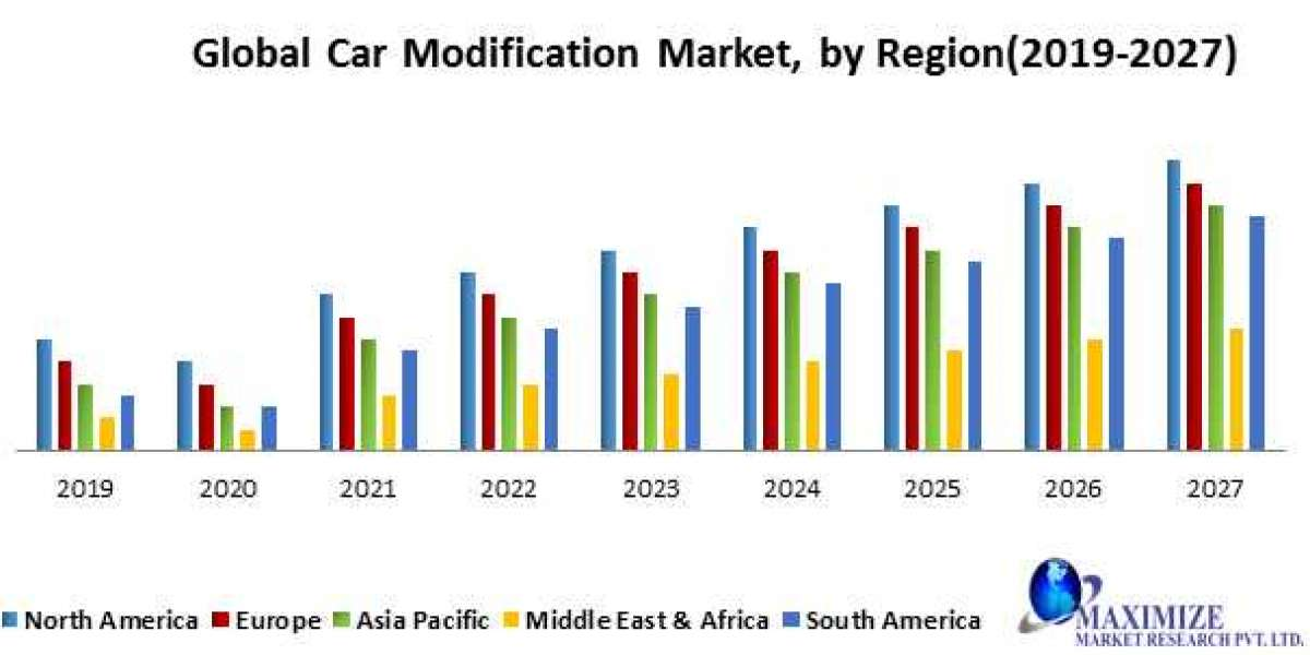 Global Car Recycle Market