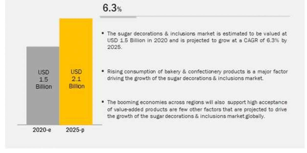 Sugar Decorations & inclusions Market is Projected to Reach $2.1 billion by 2025